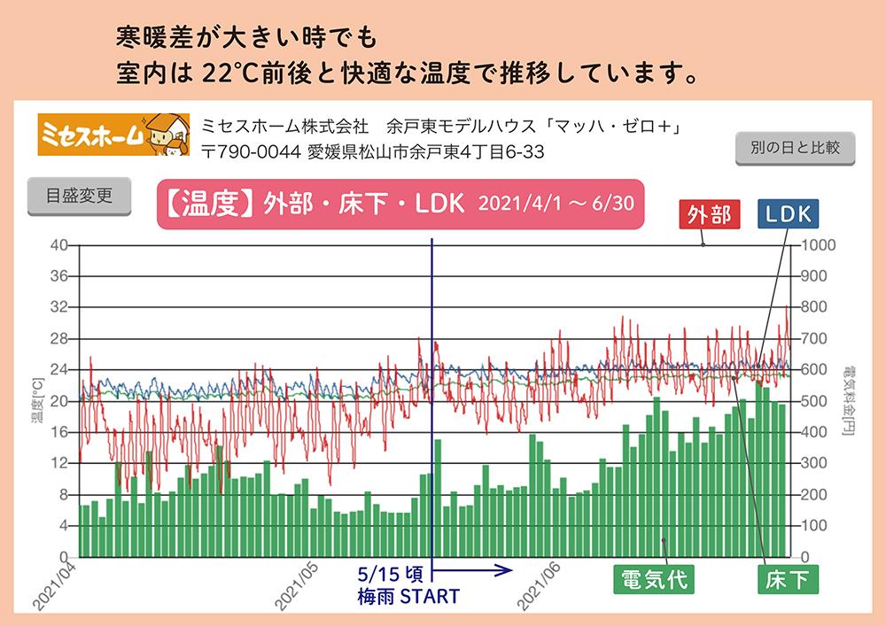 全館空調体感モデルハウス 4~6月湿度比較